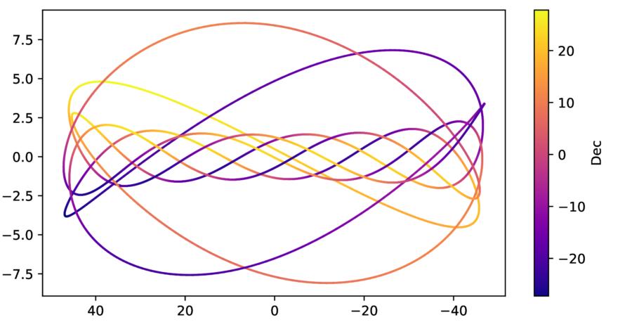 Posizione di Venere rispetto al Sole, tra il 2020 e il 2028.