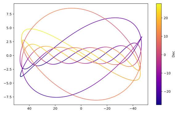 Traiettoria di Venere, 2020-2028